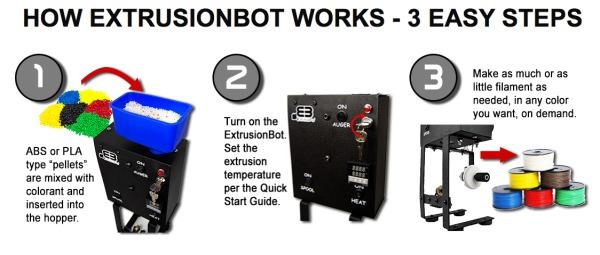fonctionnement-ExtrusionBot