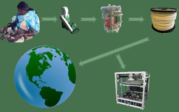 processus-protoprint