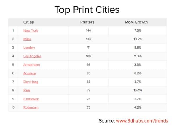 Top Print Cities_November_2014